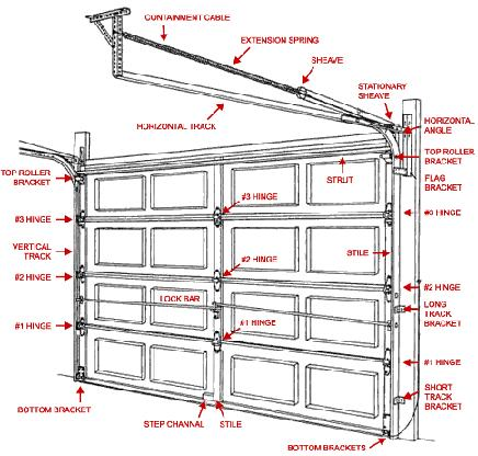 Garage Door Torsion Springs And Parts Online